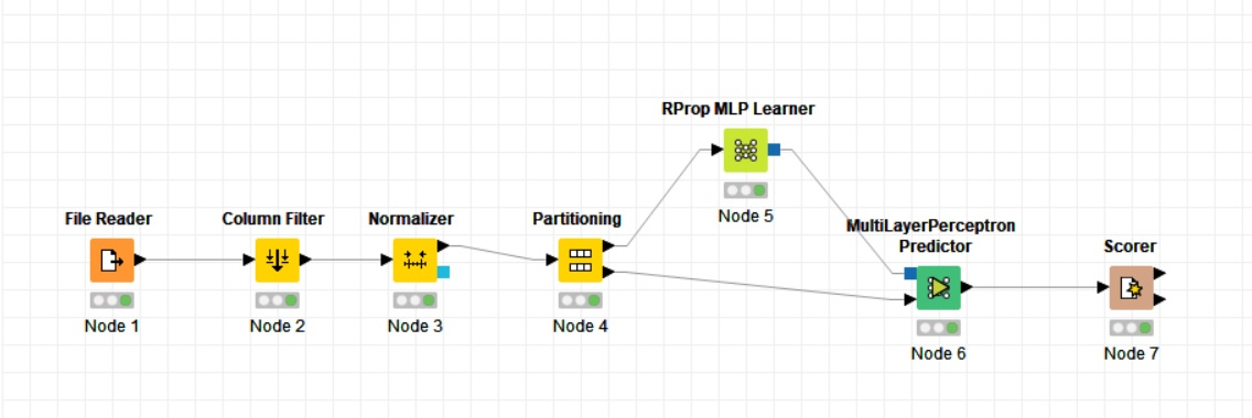 create a network diagram how to create neural network diagrams in knime  using mlp knime create a network diagram that shows the sequence and dependent relationships of all the activities neural network diagrams in knime