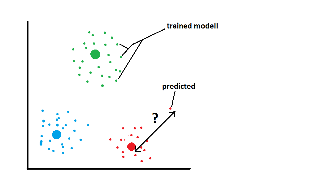 k-means clustering: distance from a certain datapoint to his