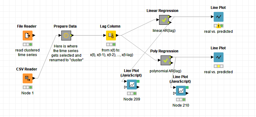 How do I use trained model to actually predict something? - KNIME