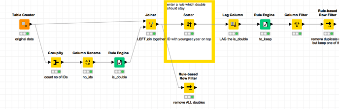 Remove rows with duplicate values - KNIME Analytics Platform - KNIME