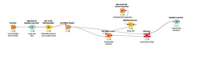 Workflow before Running Last Step (Var loop end)