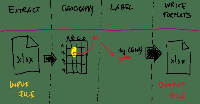 xlsx-nodes-concept