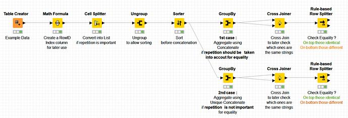 20210501 Pikairos Compare Sets Example Workflow