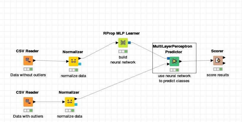 Find outlier with neuronal networks - KNIME Analytics Platform