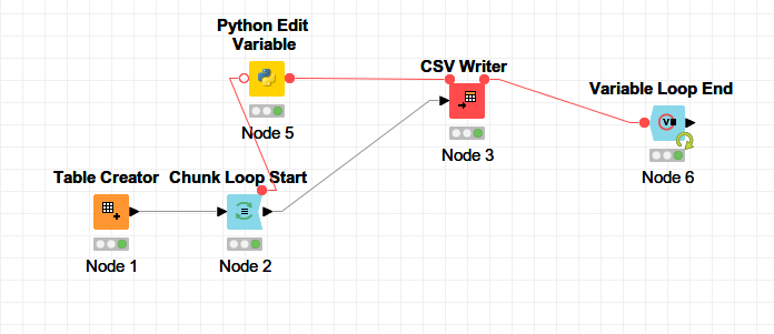 go through chunks of 500 and export to txt file - KNIME