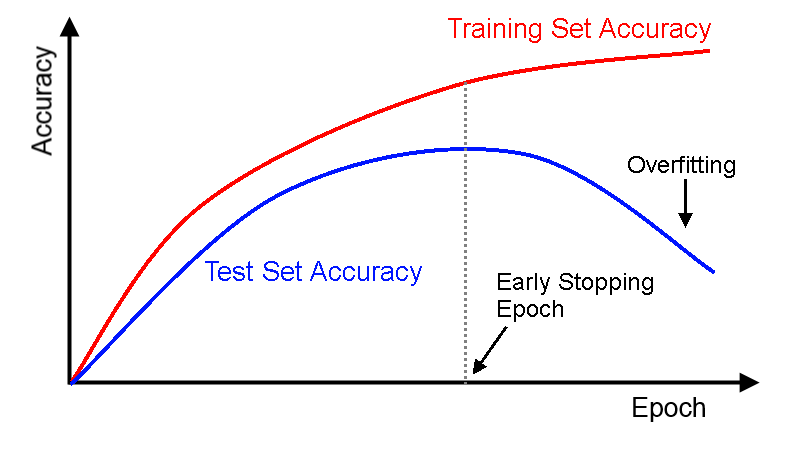 How to generate Accuracy Curve by Epoch to detect Overfitting with