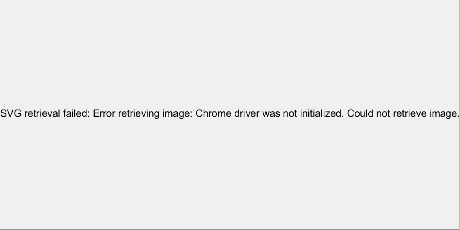 ScatterPlot View - Chrome driver was not initialized report