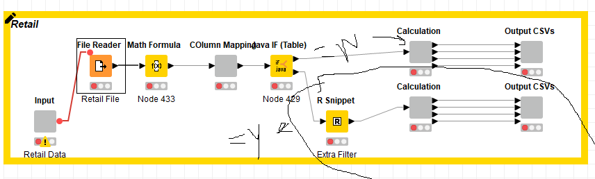 Designing A Separate Flow According To Multiple If