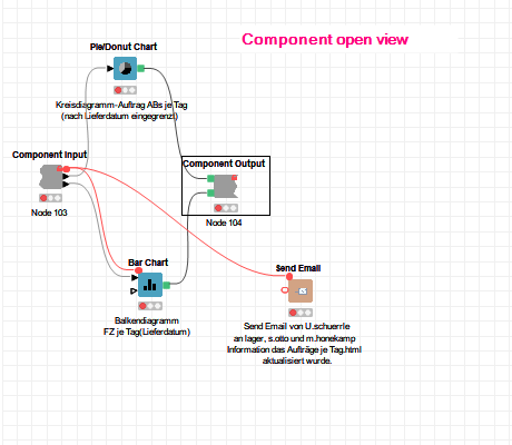 Component Open-View am Ende des Worklfows