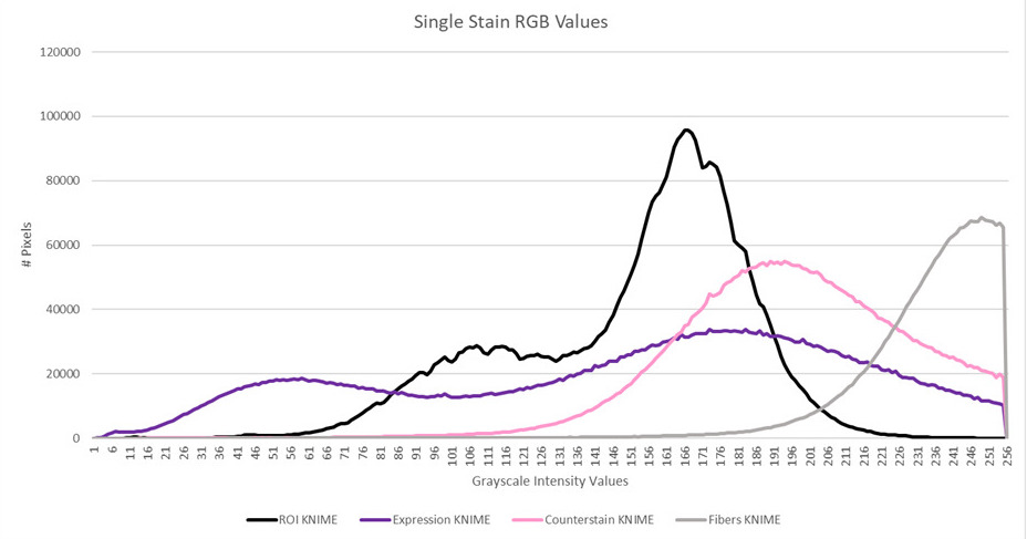 Histogram from single stain values